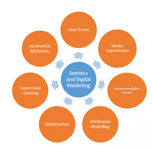 7_ways_to_use_statistical_modelling_in_digital_marketing_image_1