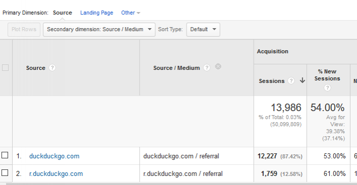 Making sense of Referral Traffic: Treat DuckDuckGo com with