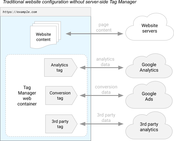 Diagram of traditional Google Tag Manager configuration without server-side tagging.