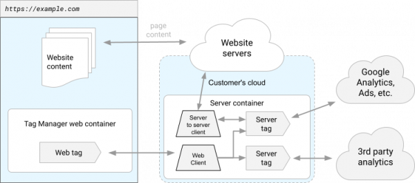 Diagram of data flowing into the server container from the user's web browser, and from your web server to the server container.